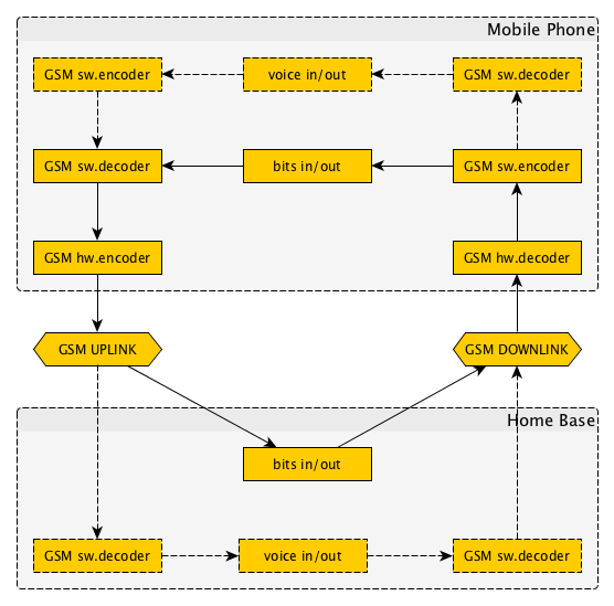 GSM Connection Structure
